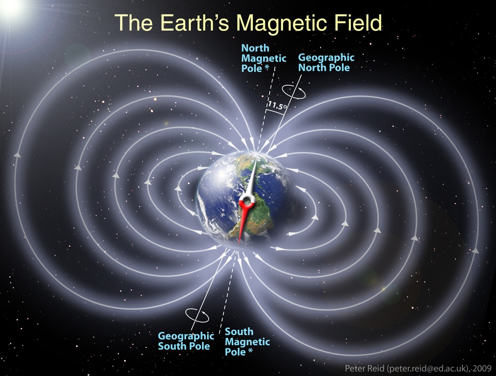 Inversion de los polos segun la ciencia  Magnetism