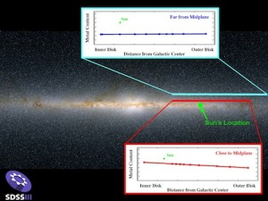 Stars in the plane of our galaxy showed a drop off in metals the further out from center; not so for stars away from the galactic plane.