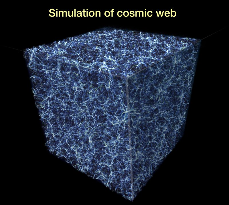 This graphic represents a slice of the spider-web-like structure of the universe, sometimes called the