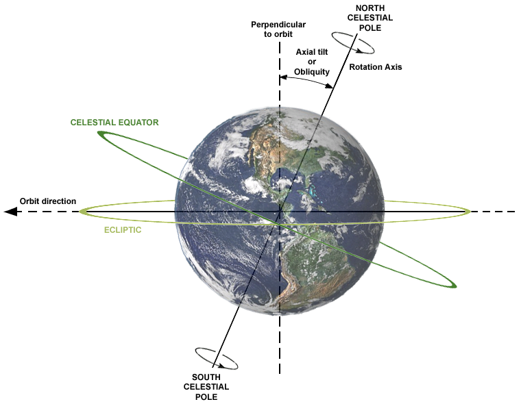 Diagram showing tilt of Earth, ecliptic, celestial equator.