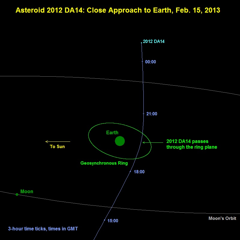 closest asteroid to hit earth - photo #6