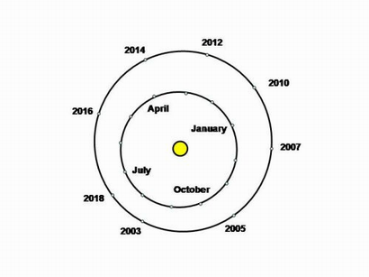 When Mars is far from the sun, as on March 3, 2012, it's a particularly distant opposition. But when Mars is near the sun, as on August 28, 2003, it's an extra-close opposition.  Diagram via Sydney Observatory.
