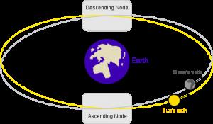 The moon's orbit relative to Earth's.