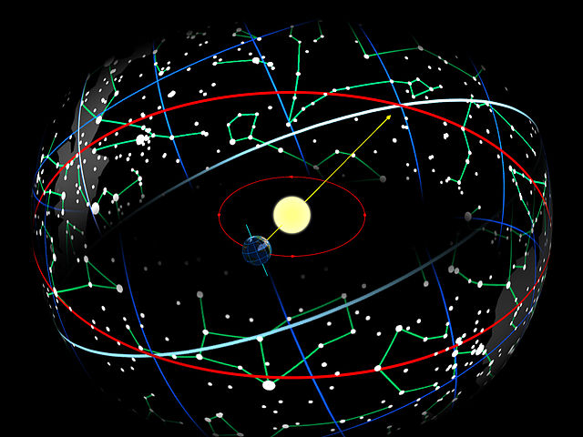 The path of the sun through the zodiac.