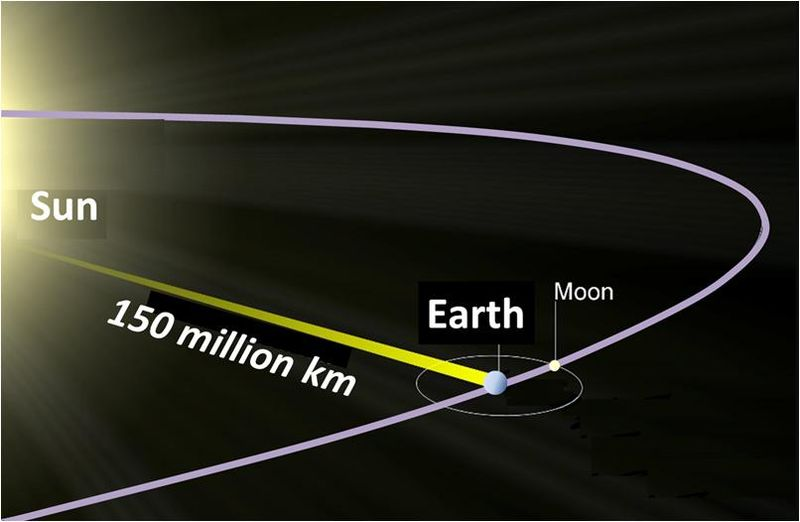 How Many Km Can Light Travel In One Second