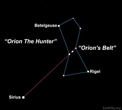 Diagram of constellation Orion with arrow from Belt stars to Sirius.