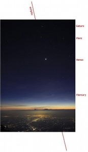 Planets lined up after sunset.