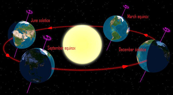 Diagram showing Earth slanted Earth at solstice and equinox points in orbit.