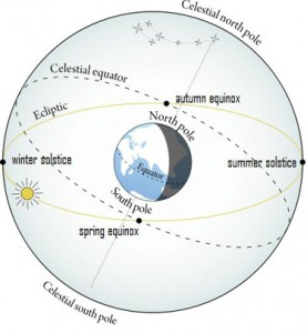 Diagram, Earth in center, with ecliptic and celestial equator on a sphere surrounding Earth.
