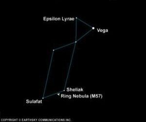 Star chart of constellation Lyra with stars, Ring Nebula, and Vega labeled.