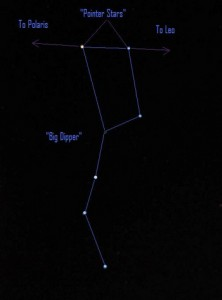 Diagram of Big Dipper with arrows pointing outward from pointer stars.
