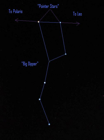 An imaginary line drawn between the pointer stars in the Big Dipper - the two outer stars in the Dipper's bowl - points in one direction toward Polaris, the North Star, and in the opposite direction toward Leo.