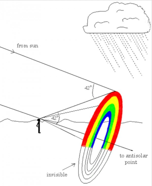 angles of light coming toward observer from rainbow