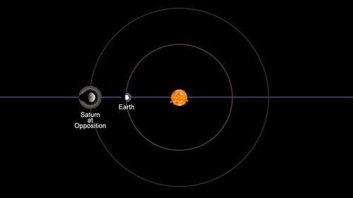вид сатурна с земли Что такое