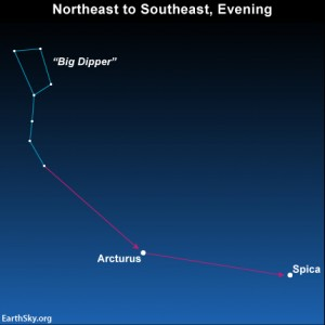 In late winter and spring 2013, use the Big Dipper to locate the brilliant stars the yellow-orange star Arcturus and the blue-white star Spica. You'll find golden Saturn fairly close to Spica, as displayed on the above sky chart.