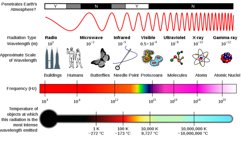 Word of the week: Electromagnetic spectrum | Space | EarthSky