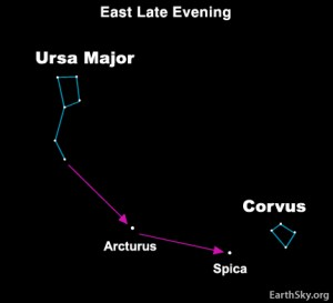 Chart showing how to follow the arc to Arcturus and drive a spike to Spica.