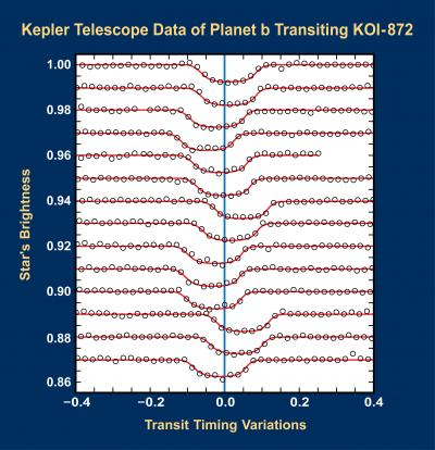 Variations in the transit of KOI-872b