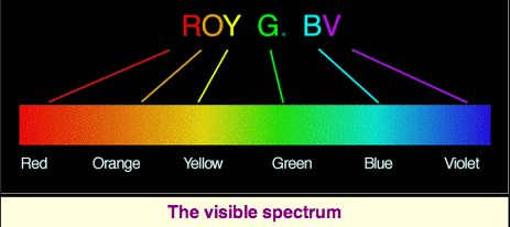 Line of colors fading from red to violet with ROY G BV above them.