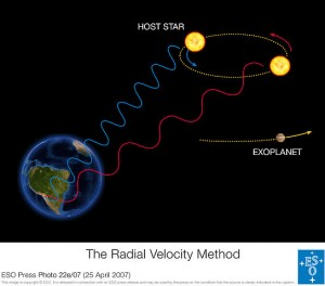 Finding planets with doppler shifts