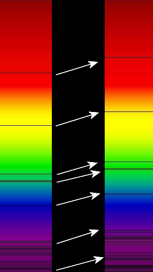 Redshift of absorption lines