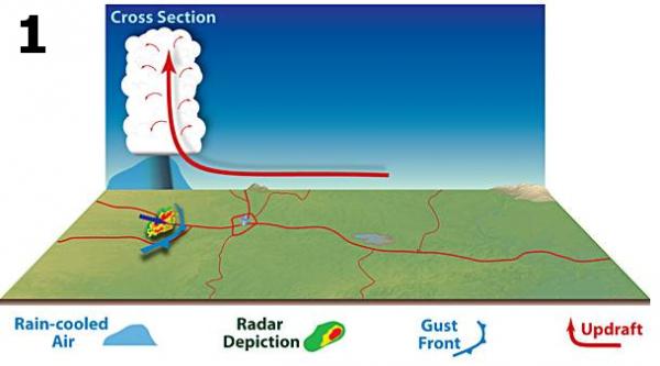 Diagram: air moving upward into thunderhead cloud.