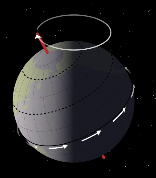 The wobbling Earth showing precession of the North Pole.