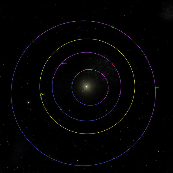 Orbits of inner planets