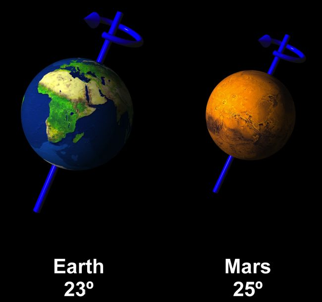 Earth's tilt is about 23-and-a-half degrees. Mars' tilt is about 25 degrees. Image via letsgomars.org