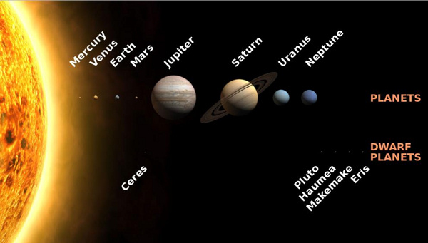 Planets in order, large views of each, next to section of the sun.