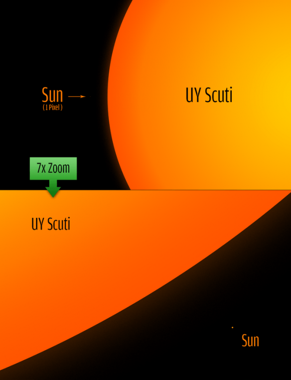 UY Scuti size comparison to the sun. Philip Park, CC BY via Jillian Scudder
