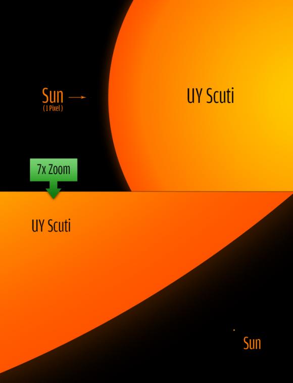 UY Scuti size comparison to the sun. Philip Park, CC BY via Jillian Scudder