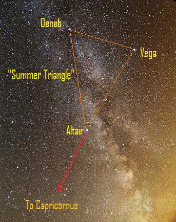 Star chart with arrow coming from a large triangle toward Capricornus, and Milky Way in background.