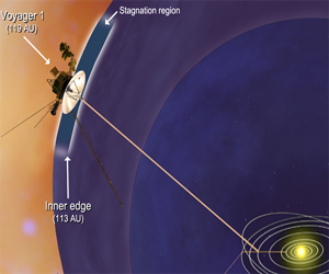 Voyager 1 about to leave the sphere of our sun's influence