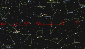 The equinox point moves westward in front of the backdrop stars. Image credit: Wikimedia Commons