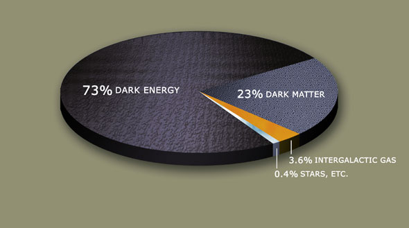 Search for dark matter finds excess positrons