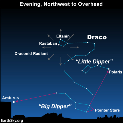 Star chart with set of radial arrows at one end of constellation Draco.