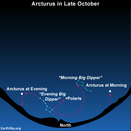 Star chart with Big Dipper and Arcturus in morning and evening over dark horizon.