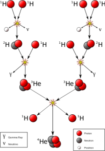 The steps in one of the paths that four hydrogen nuclei take to fuse one helium nuclei.  At each step, energy is emitted as gamma rays.  Credit: Wikipedia user Borb.