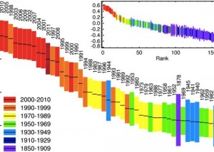 Hottest to coldest years via UK Met Office