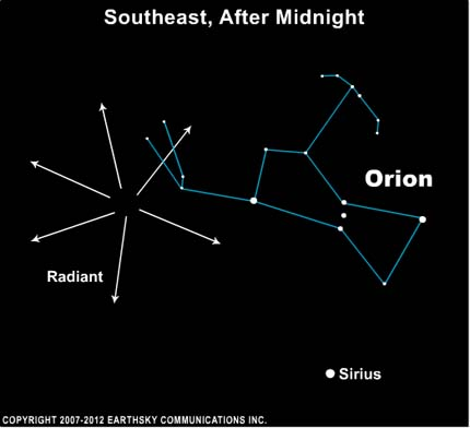 Diagram of constellation Orion with radial arrows to the left.