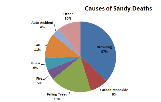 Who died during Hurricane Sandy, and why? Find out on