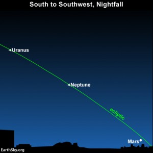Three of the four December 2012 evening planets going from west to east: Mars,  Neptune and Uranus.