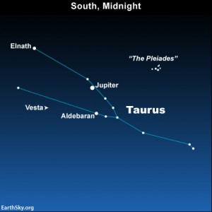 Jupiter shines in front of the constellation Taurus, near the star Aldebaran and the Pleiades star cluster. Jupiter and Taurus are found in the east at nightfall, climb highest up around midnight and sit low in the west at dawn.