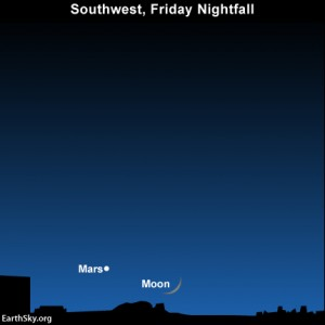 The moon and Mars after sunset on Friday, December 14. They set at very early evening, leaving a another dark night for the Geminid meteor shower.