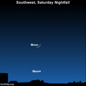 The moon and Mars set soon after the sun on December 15