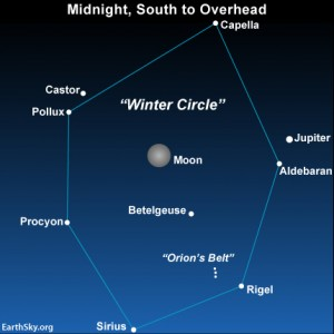 The Winter Circle as seen from the Northern Hemisphere in 2012, when Jupiter was near the star Aldebaran. In 2013, Jupiter shines rather close to the Gemini stars, Castor and Pollux.