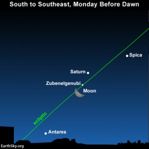 The waning crescent moon near bright planet Saturn and the constellation Libra's fairly dim alpha star before dawn Monday, January 7