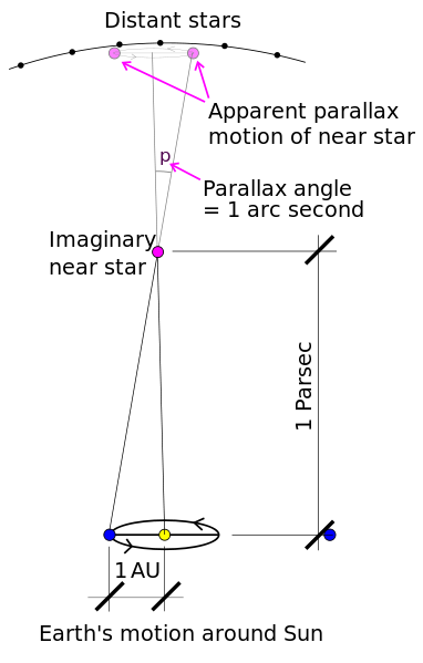 Schematic of a parsec