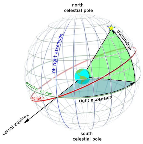 Celestial sphere with latitude and longitude lines and position of Aries.